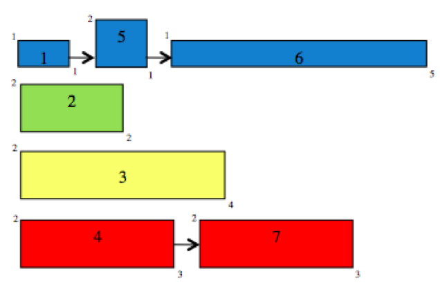 Resource Scheduling difficult even for simple problem